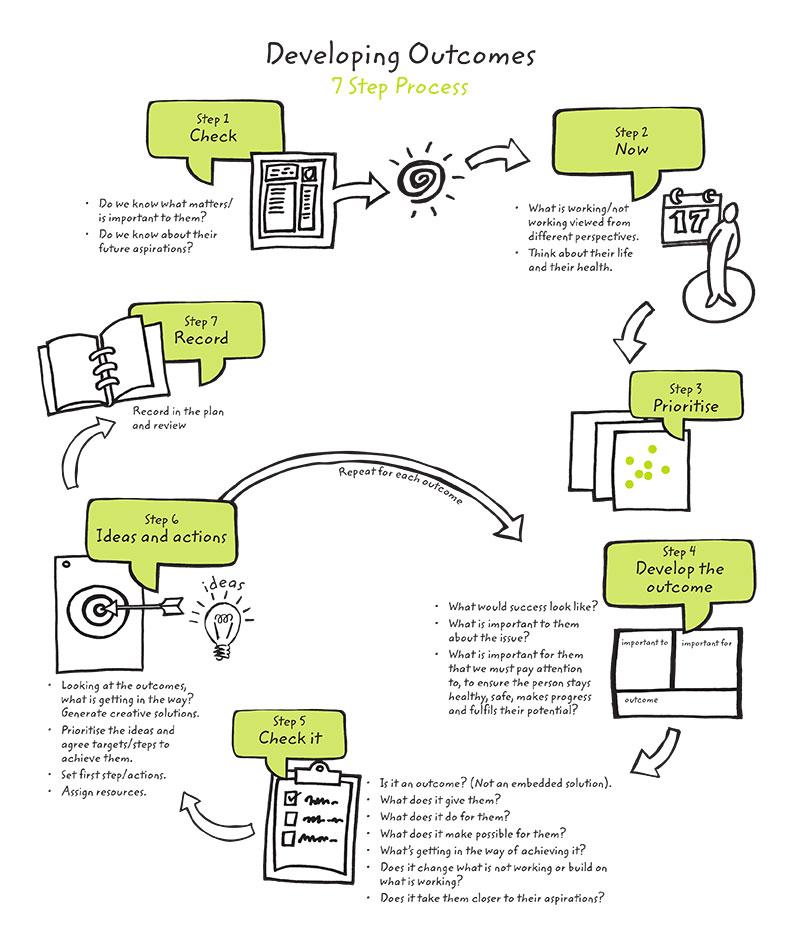 developingoutcomesgraphicposter